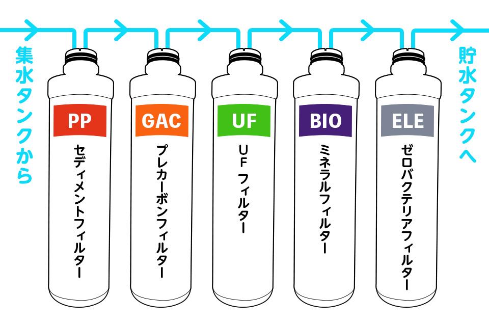 集めた水は5つの専用フィルターで、おいしい飲料水へ